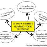 Is your website hurting your business?